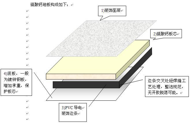 硫酸钙防静电地板结构