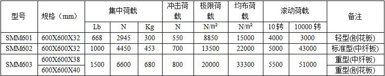 木基防静电地板技术参数