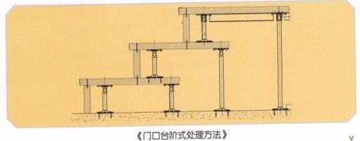 机房门口台阶处理方法