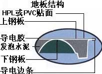 防静电地板结构